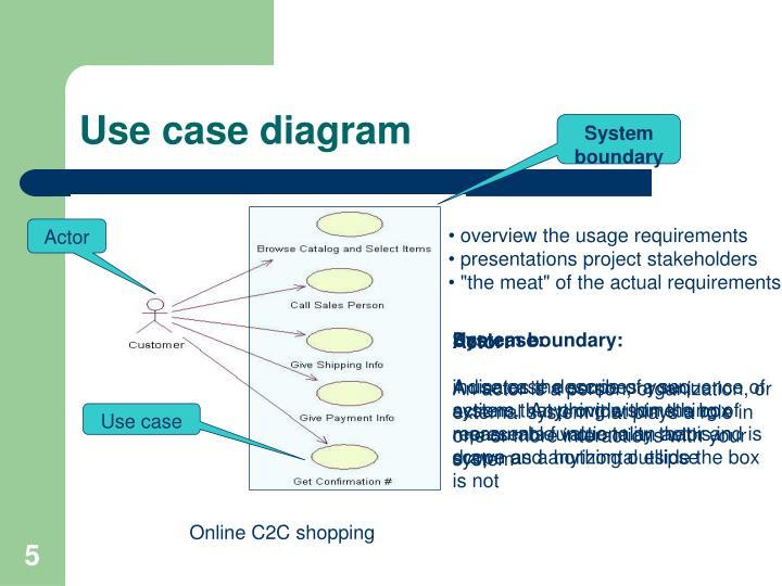 PPT - UML & Together 2006 tutorial PowerPoint Presentation ...