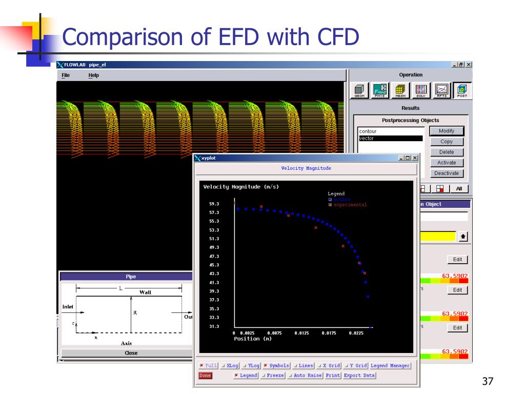 Comparison of EFD with CFD