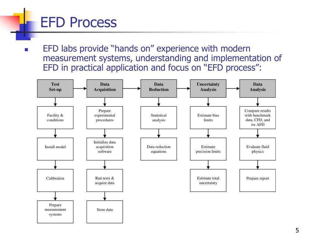 EFD Process