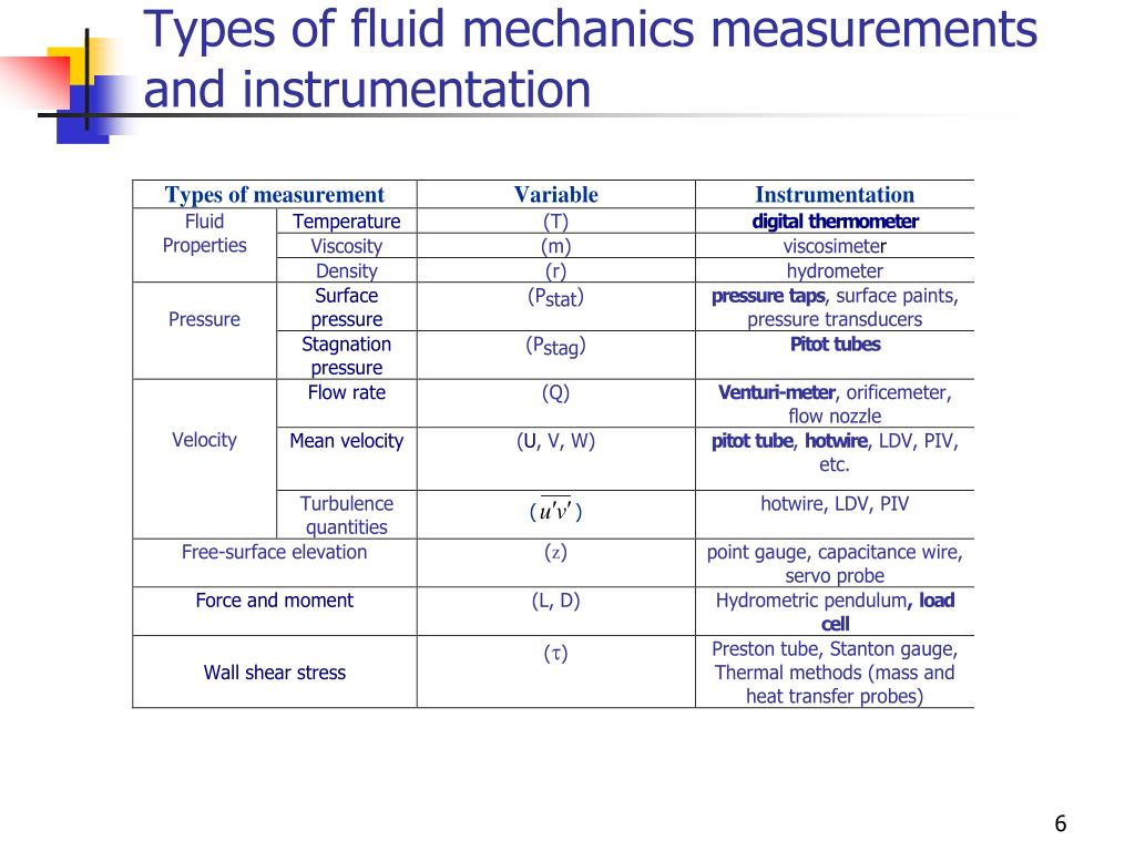 Types of fluid mechanics measurements and instrumentation