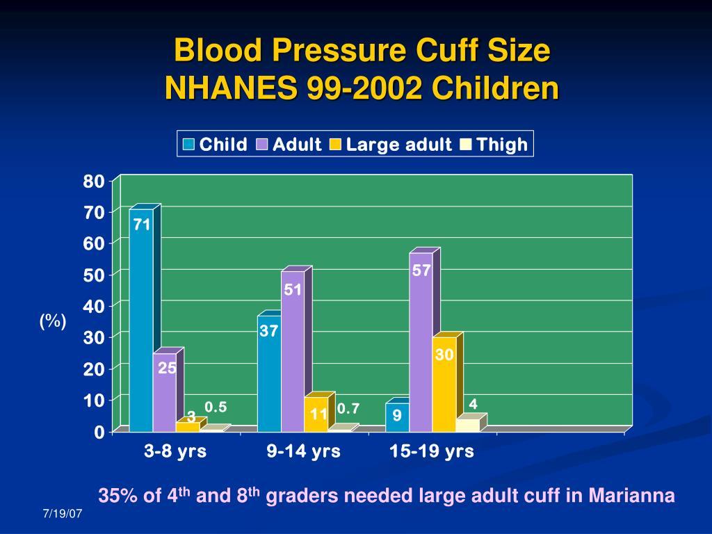 Blood Pressure Cuff Size