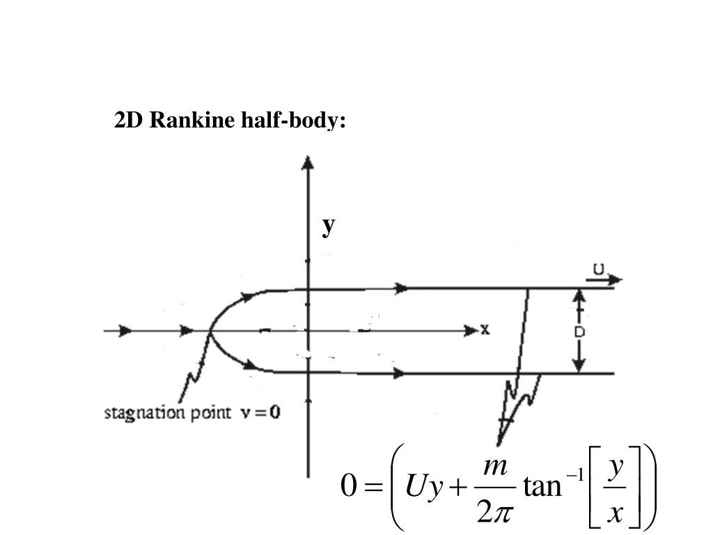 2D Rankine half-body: