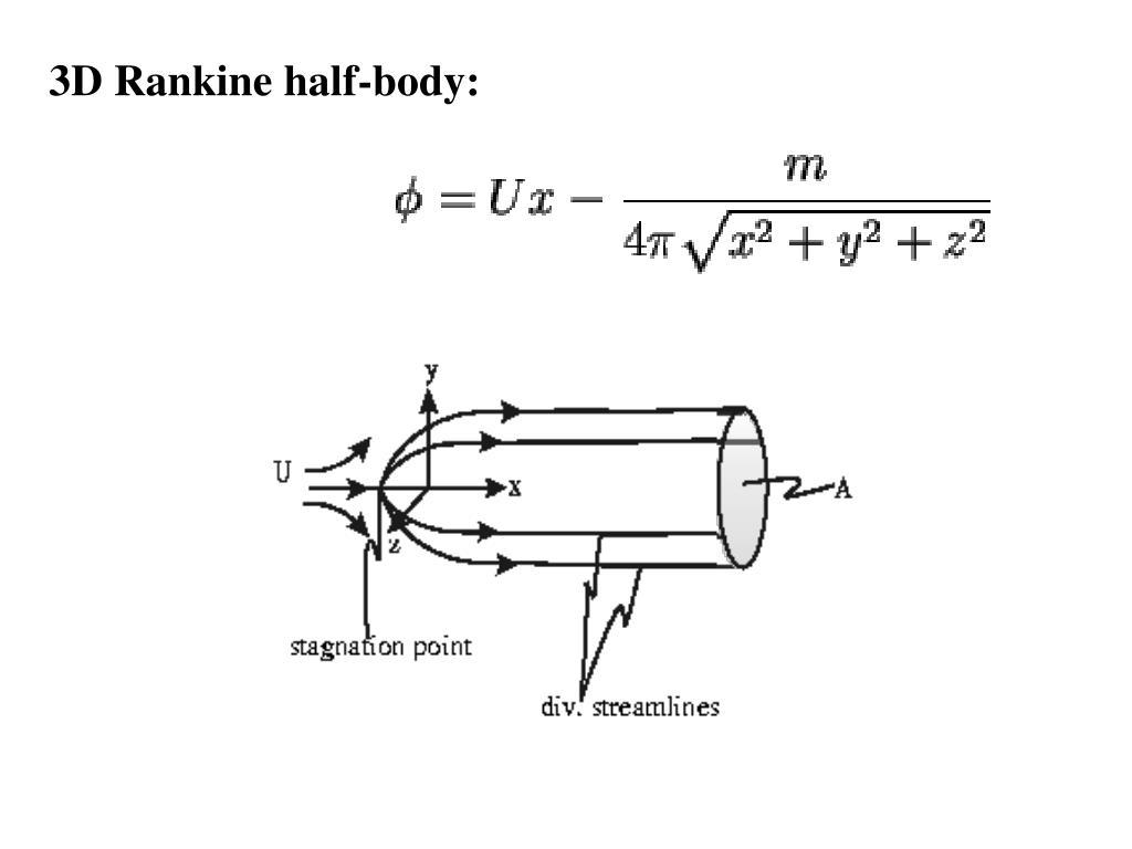 3D Rankine half-body: