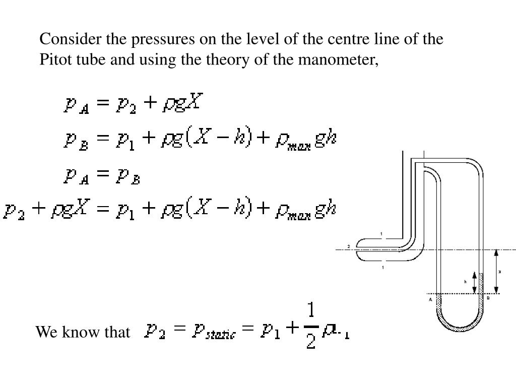 Consider the pressures on the level of the centre line of the Pitot tube and using the theory of the manometer,
