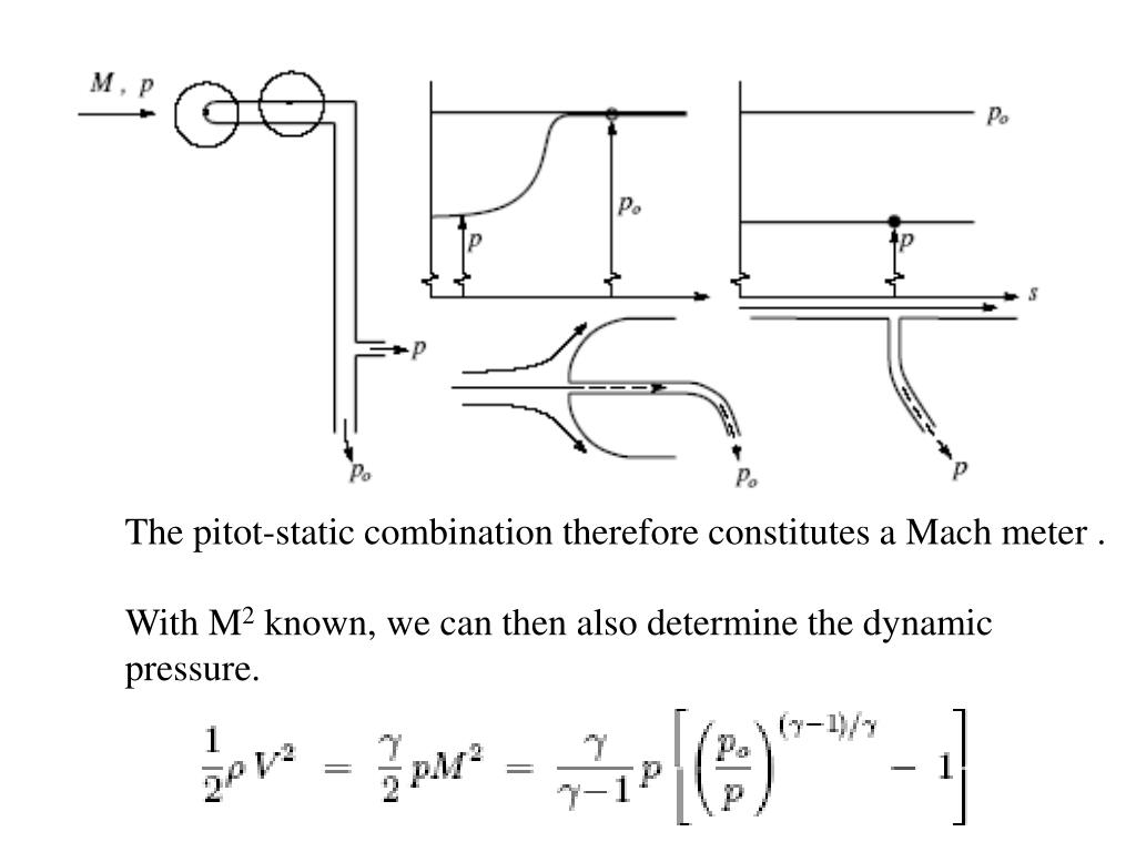 The pitot-static combination therefore constitutes a Mach meter .