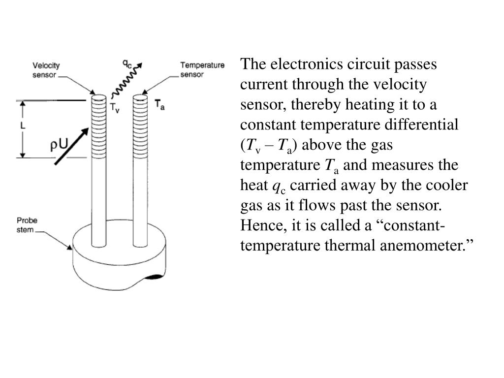 The electronics circuit passes current through the velocity sensor, thereby heating it to a constant temperature differential (
