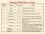 beaufort wind force scale