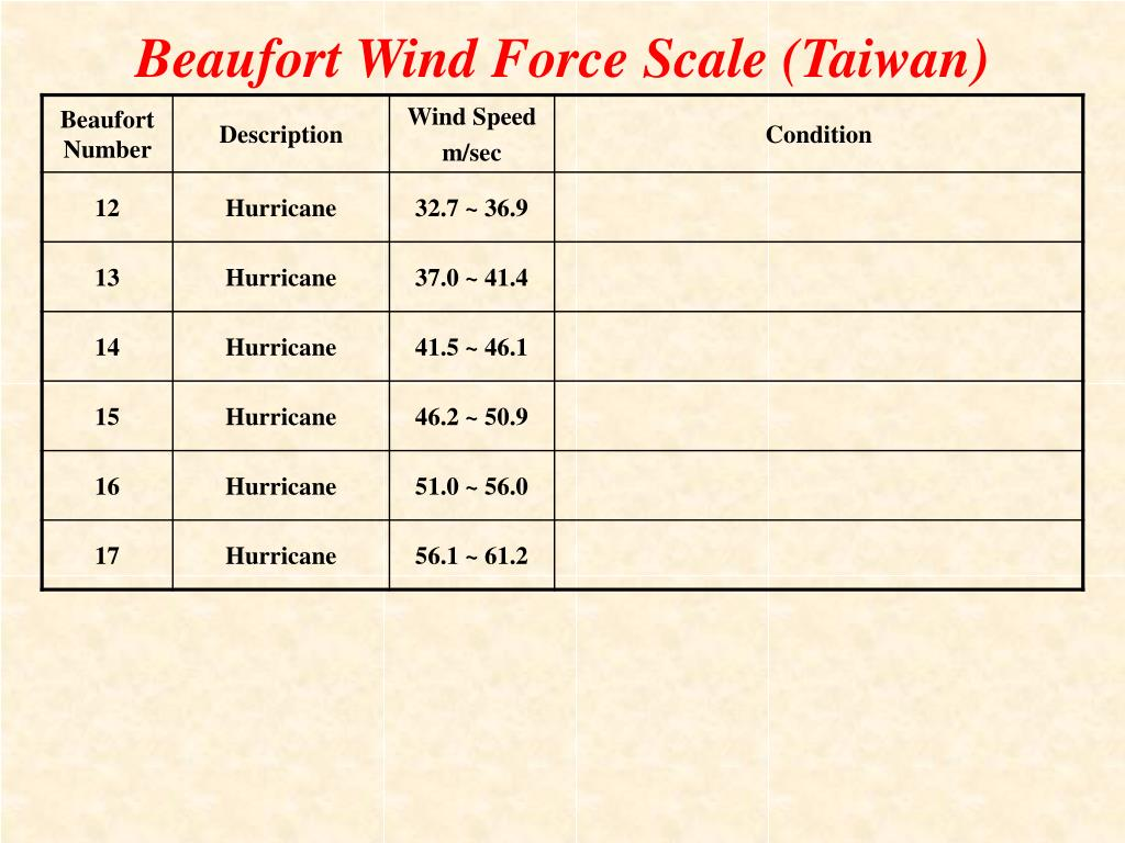 Beaufort Wind Force Scale (Taiwan)