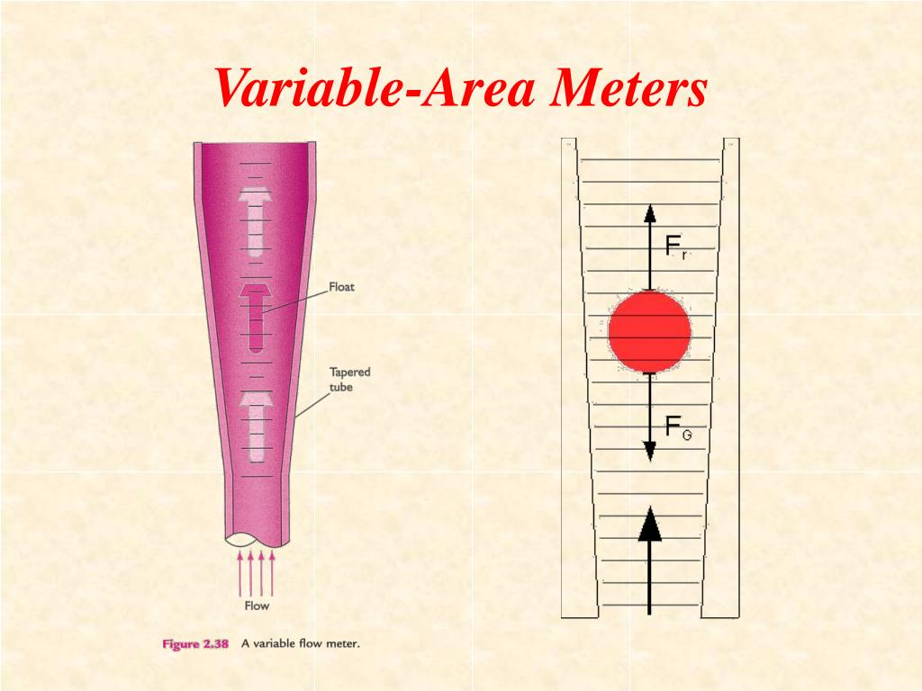 Variable-Area Meters