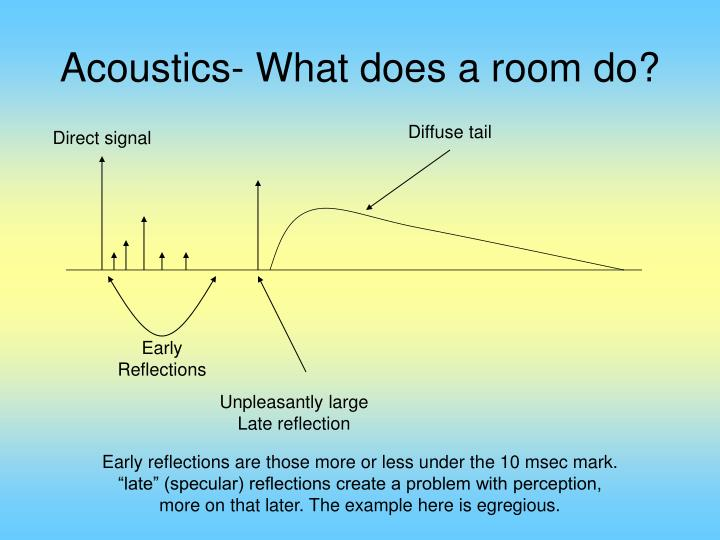 Acoustics what does a room do
