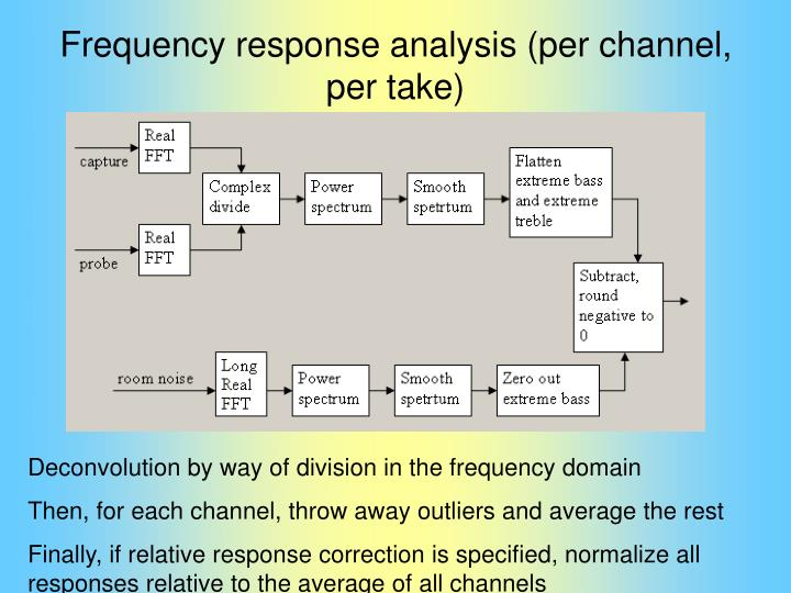 Frequency response analysis (per channel, per take)