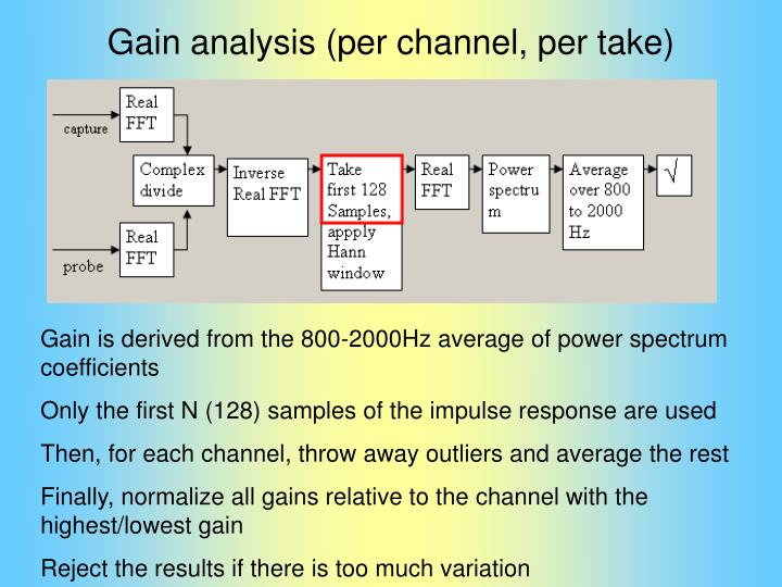 Gain analysis (per channel, per take)