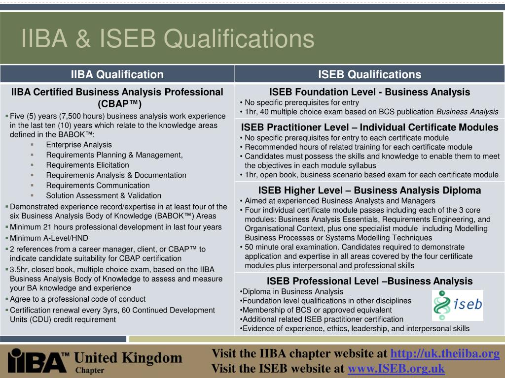 IIBA & ISEB Qualifications