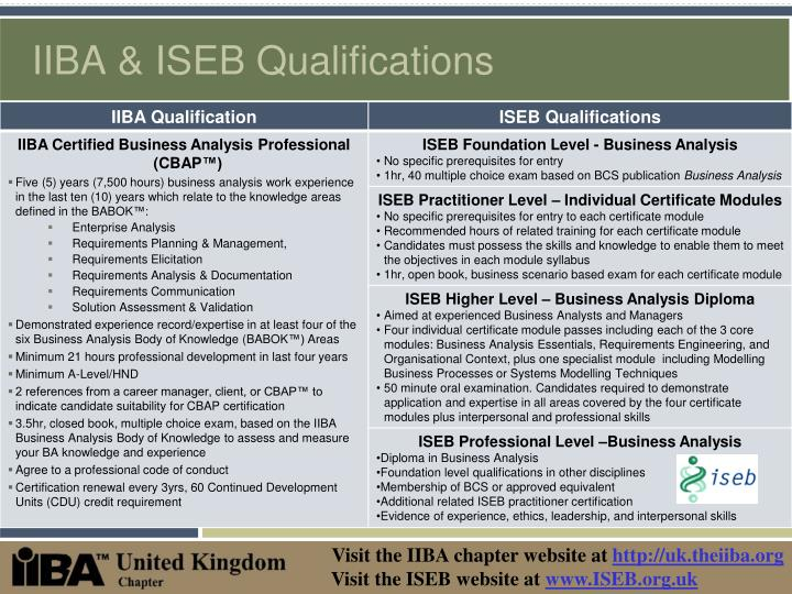 Iiba iseb qualifications l.jpg