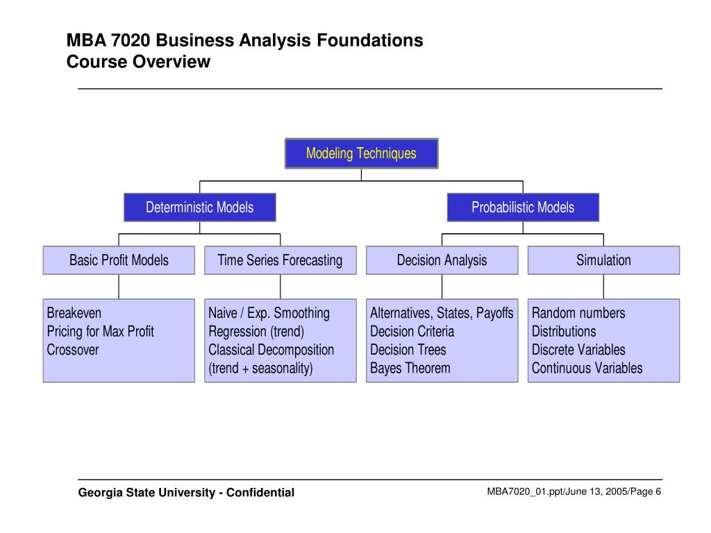 MBA 7020 Business Analysis Foundations