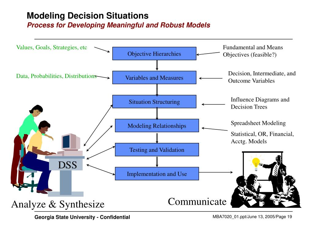 Modeling Decision Situations