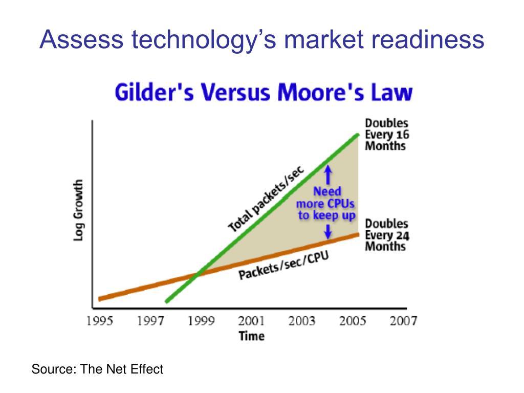 Assess technology's market readiness