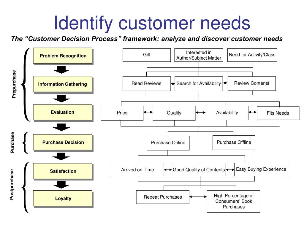 Identify customer needs