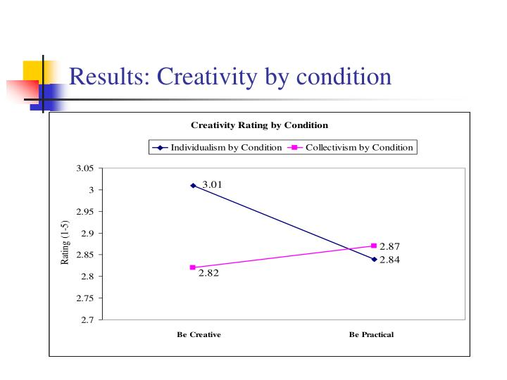 Results: Creativity by condition