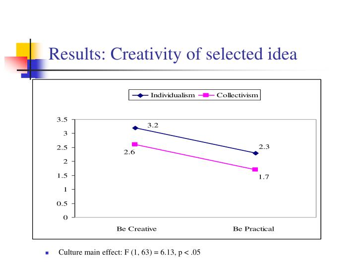 Results: Creativity of selected idea