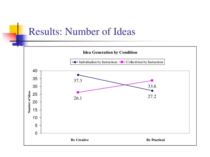 Results: Number of Ideas