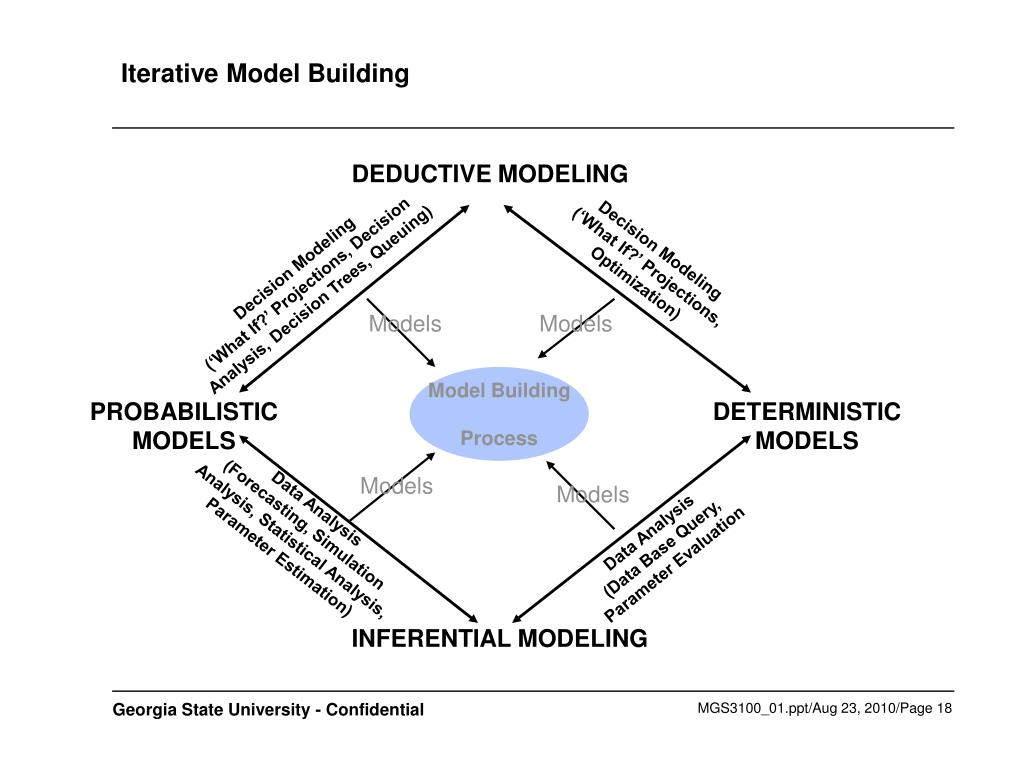 Iterative Model Building