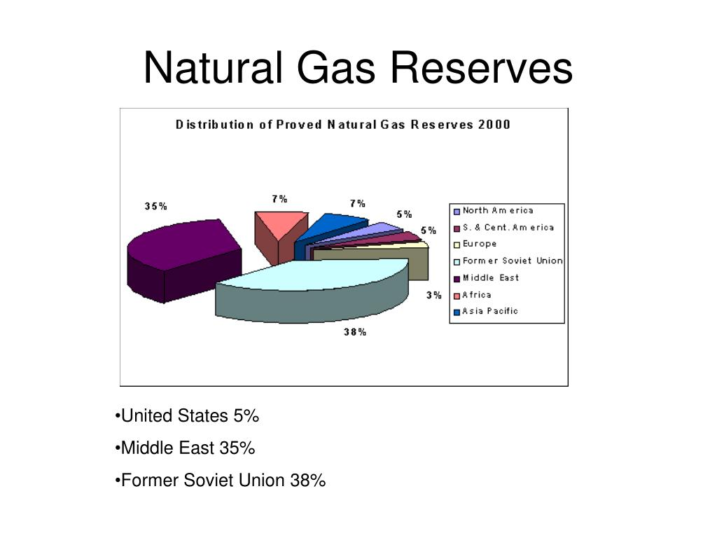 Natural Gas Reserves