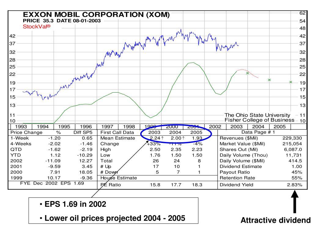 EPS 1.69 in 2002