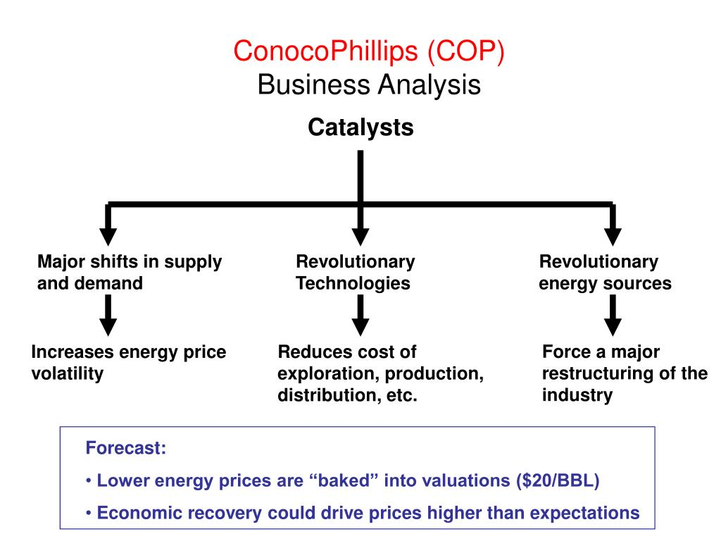 ConocoPhillips (COP)