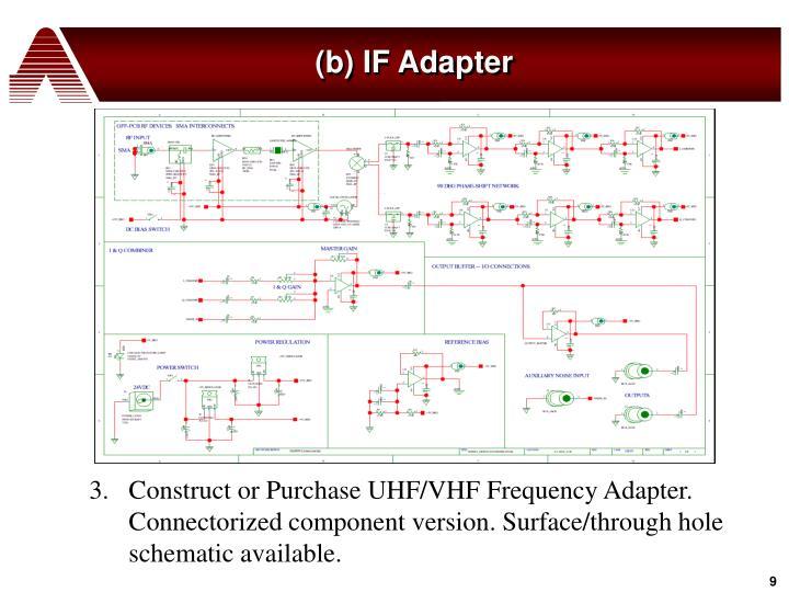 (b) IF Adapter