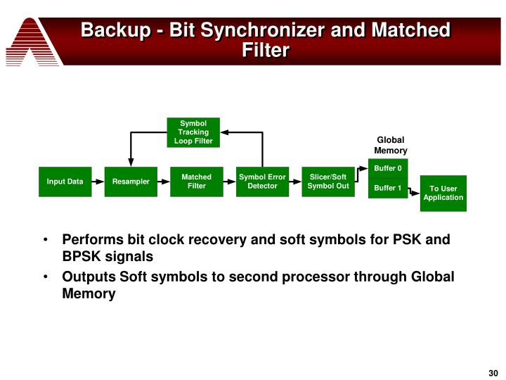 Backup - Bit Synchronizer and Matched Filter