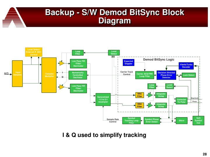 Backup - S/W Demod BitSync Block Diagram