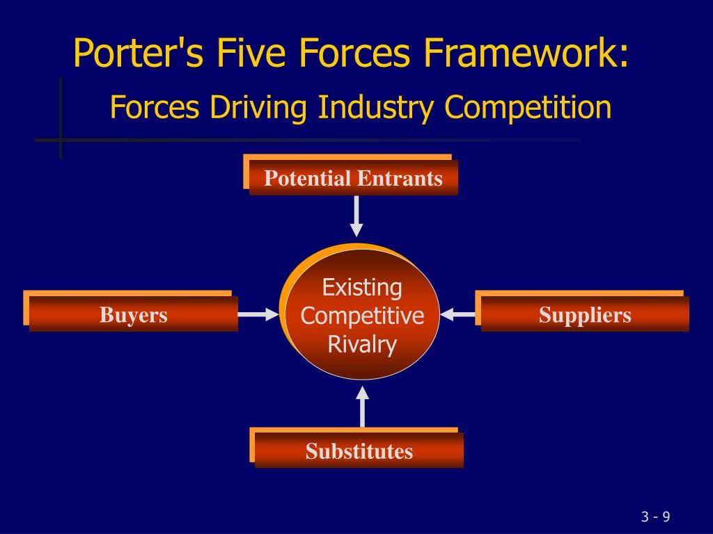 Porter's Five Forces Framework: