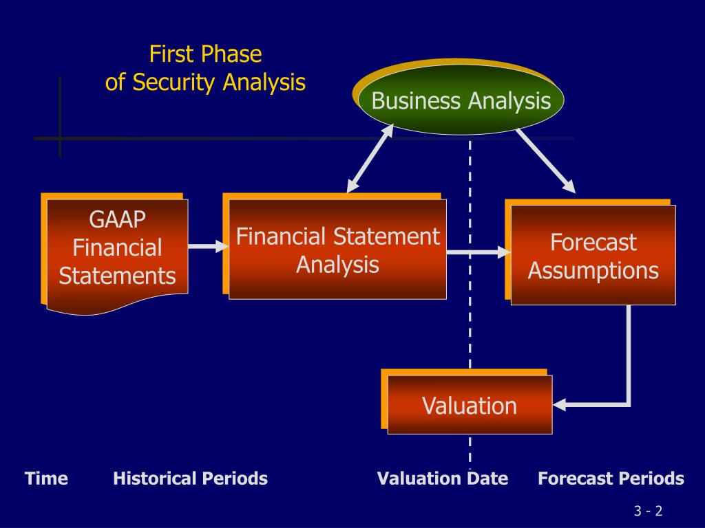 First Phase                     of Security Analysis