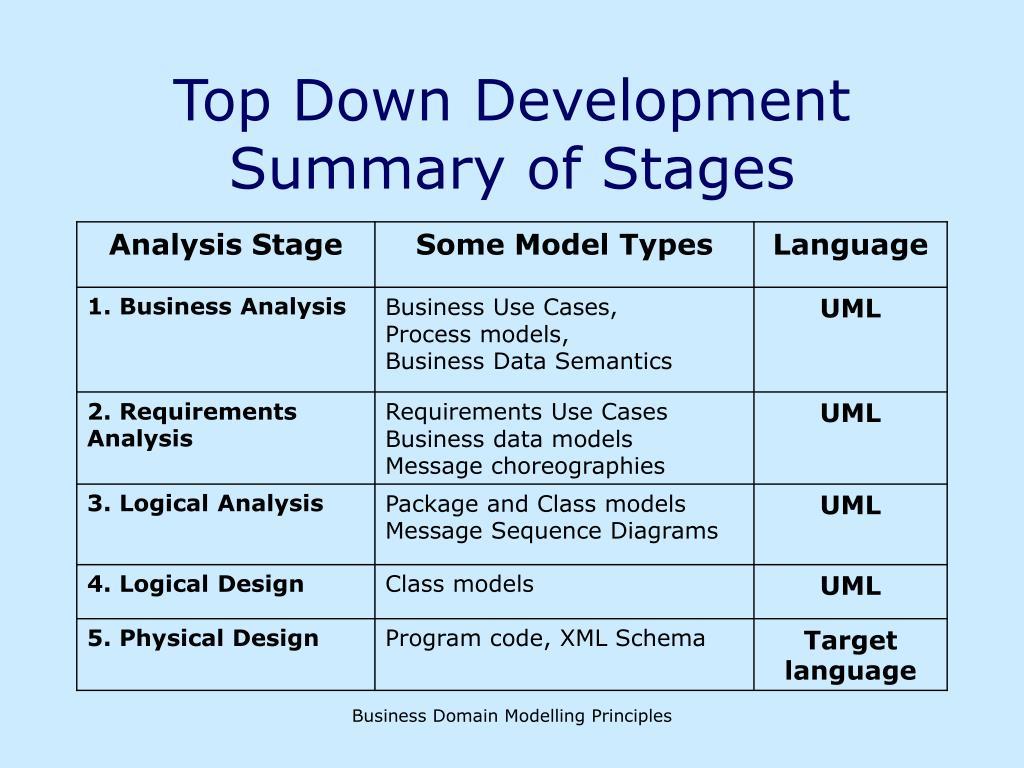 Top Down Development