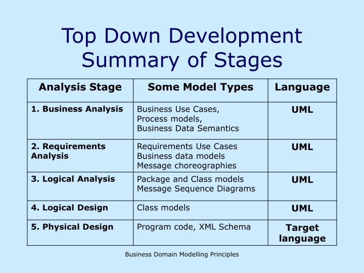 Top down development summary of stages l.jpg