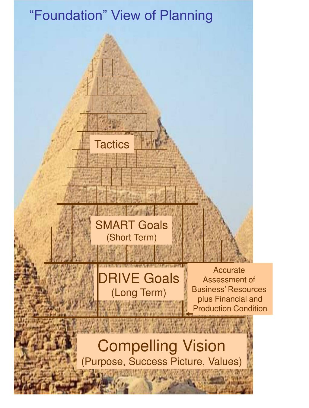 """""""Foundation"""" View of Planning"""