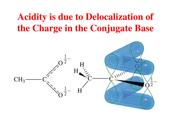 Acidity is due to Delocalization of the Charge in the Conjugate Base