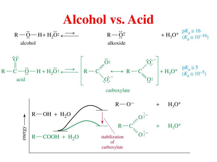 Alcohol vs. Acid