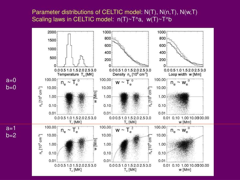 Parameter distributions of CELTIC model