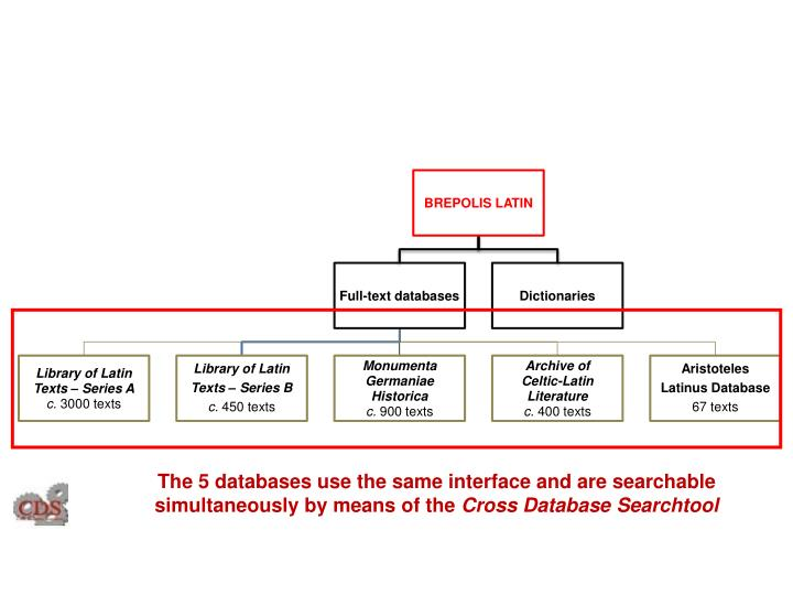 The 5 databases use the same interface and are searchable simultaneously by means of the