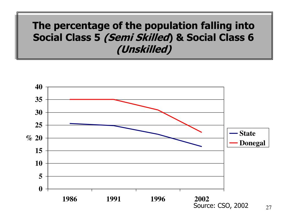 The percentage of the population falling into Social Class 5