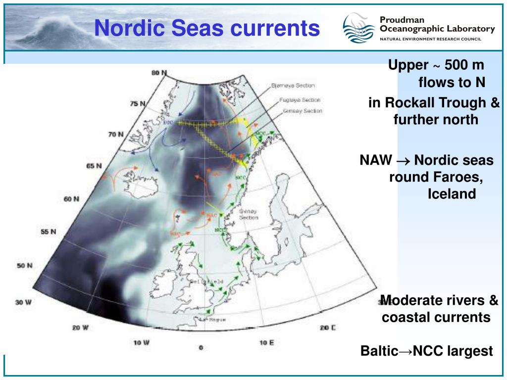 Nordic Seas currents