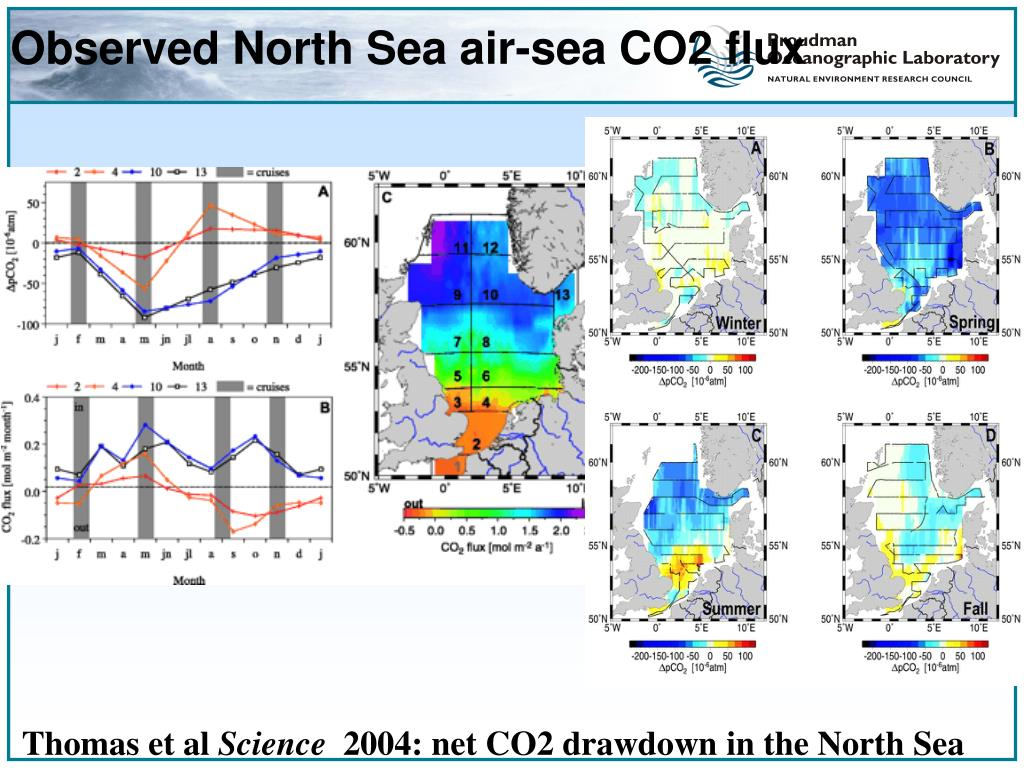 Observed North Sea air-sea CO2 flux