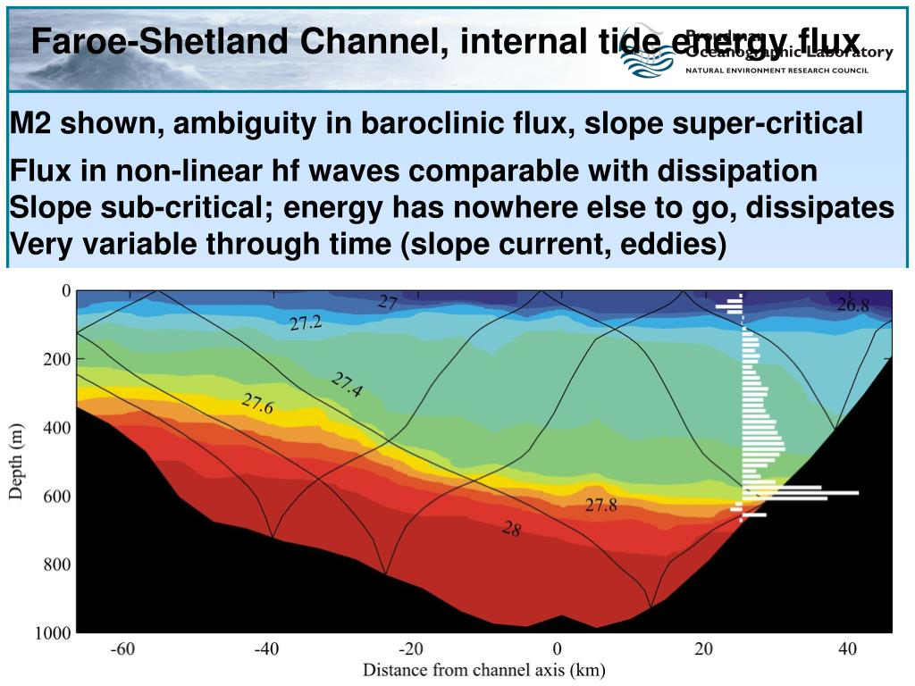 Faroe-Shetland Channel, internal tide energy flux