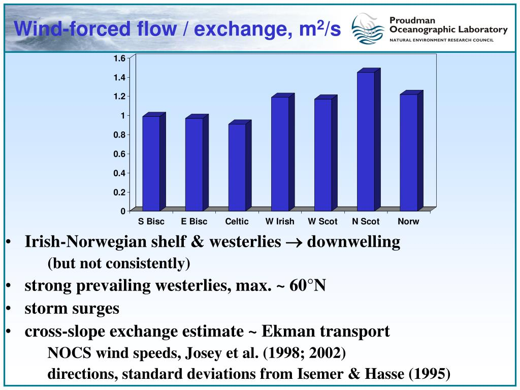 Wind-forced flow / exchange, m