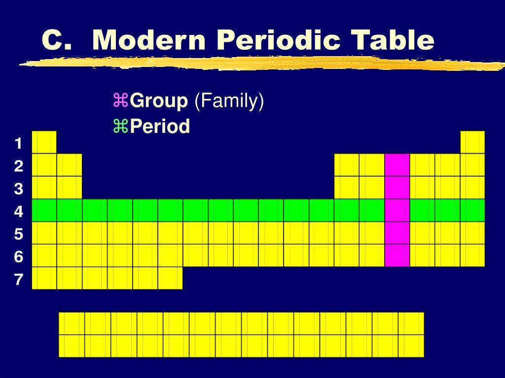 C.  Modern Periodic Table