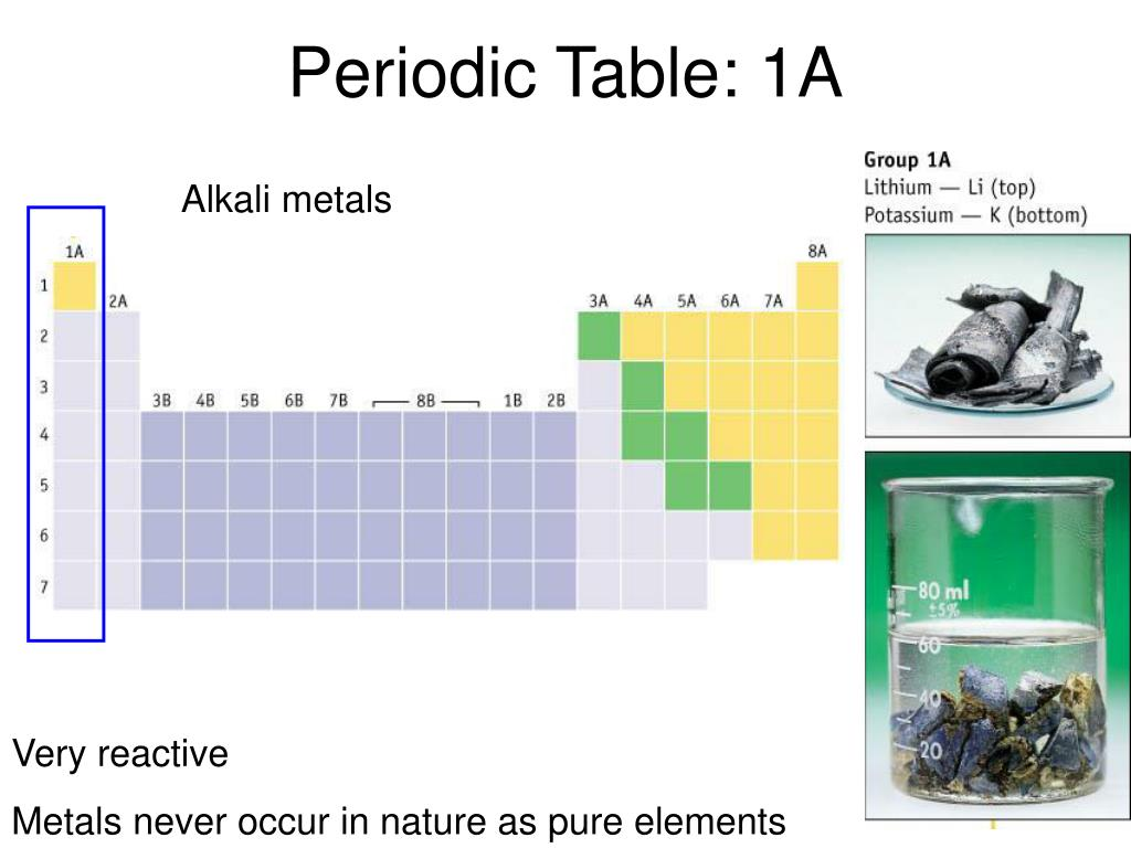 Periodic Table: 1A