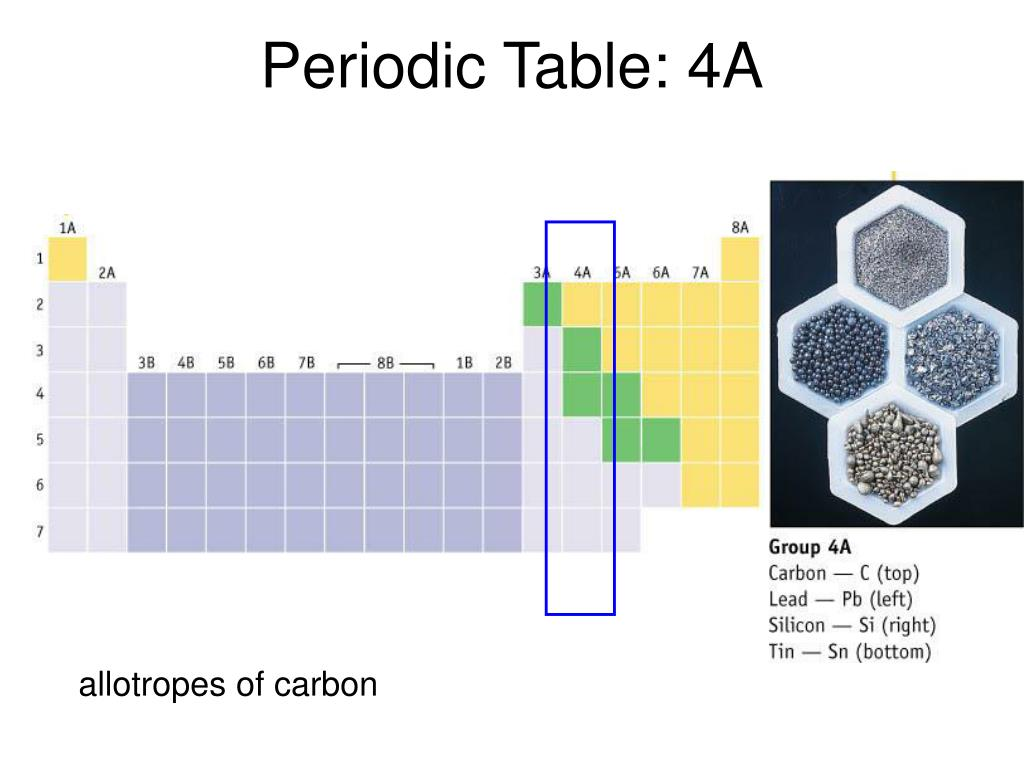 Periodic Table: 4A