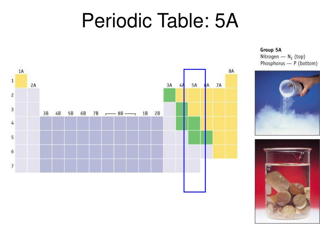Periodic Table: 5A